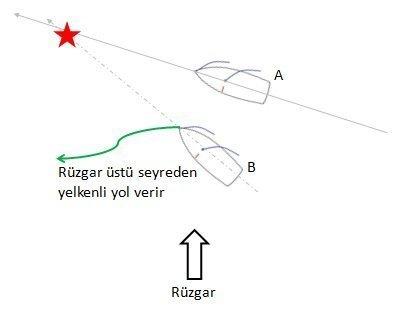 Çatışmayı önleme, yelkende rüzgar üstü rüzgar altı