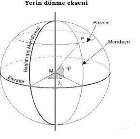 mevki_enlem_boylam