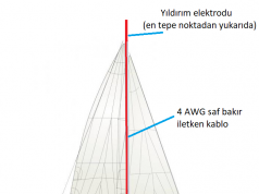 yelkenlide yıldırımdan korunma